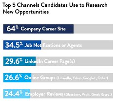 Top Rated Job Sites 4 Stats That Prove The Importance Of Career Sites