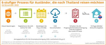 Einreise nach Thailand: Das sind aktuell die wichtigsten Bestimmungen -  Expat News