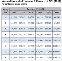 Fafsa Income Limits 2014 Chart Fafsa Eligibility Income