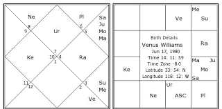 Venus Williams Birth Chart Venus Williams Birth Chart Venus Williams Kundli