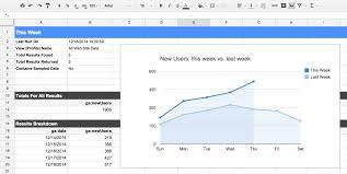 Google Sheets Charts Tutorial Google Analytics Spreadsheet Add On