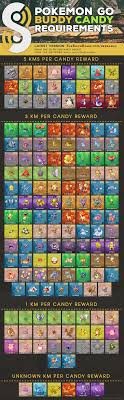 Pokemon Go Buddy Km Chart 38 Logical Pokemon Go Buddy Chart