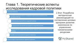 Презентация на тему Курсовая работа на тему Совершенствование  6 Глава 1 Теоретические аспекты исследования кадровой политики
