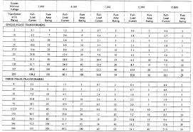 Transformer Sizing Chart Recommended Size Of Primary Fuse
