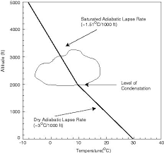 Lapse Rate Lapse Rate