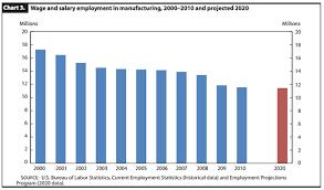 6 Ways The Bureau Of Labor Statistics Can Make Your Job