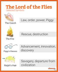 Symbolism In Lord Of The Flies Chart