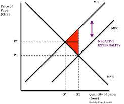 Negative Externality Graph Schmidtomics An Economics Blog Negative Externalities Of