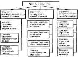 Ценовая политика и стратегия на Предприятии курсовая Ценовая политика и стратегия на предприятии курсовая файлом