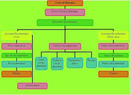 Organizational Chart Of Housekeeping Department For Large Establishments Housekeeping Organization Chart Of Housekeeping Department