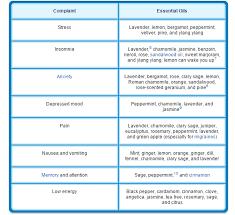 Sensory Processing Chart The Power Of Smell A Sensory Life