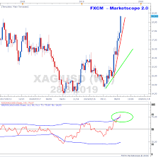 Xagusd Is Overbought On The Weekly Timeframe