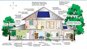 Eco Friendly House Ideas Creative Designs Eco.