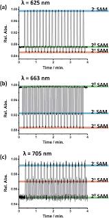A Surface Confined Yttrium(Iii) Bis-Phthalocyaninato Complex: A ...