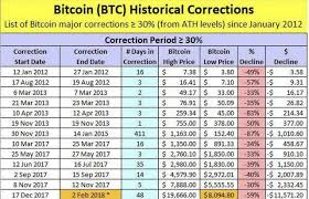 Dec 20, 2017 · this chart shows a comparison of price developments during the tulip mania in 1637 and the current bitcoin bonanza of 2017. A History Of Bitcoin Price Collapses Over The Years