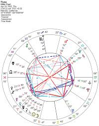 Numerology Birth Chart Reading Reading Your Birth Chart Goldring Astrology Andrea