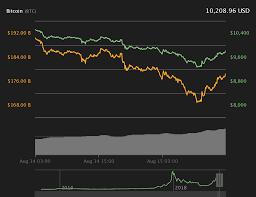Bullish Sentiment Chart Bitcoin Price Bounces Back To 10k On Fresh Bullish Sentiment