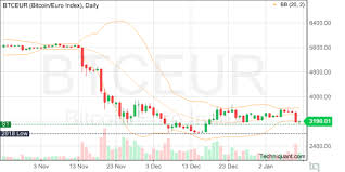 Bitcoin Euro Price Chart Techniquant Bitcoin Euro Index Btceur Technical Analysis
