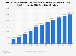 Sales Forecast For Aldi United Kingdom 2010 2020 Statista
