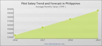 Pilot Average Salary In Philippines 2019