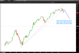 Cmg Stock Chart 20 Long Term Charts Pictures And Ideas On Weric