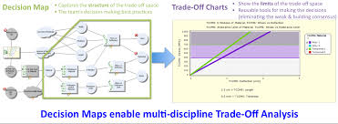 Trade Off Chart Trade Off Charts For Learning Exploring Optimization And