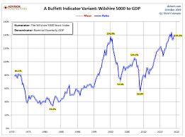 Warren Buffett Money Chart One Look At This And Youll Get Why Warren Buffett Sits On A