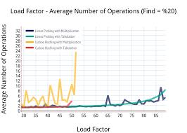 Load Factor Average Number Of Operations Find 20