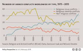 Conflict Chart Peace And Conflict Center For Security Studies Eth Zurich