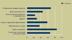 Корпоративная социальная политика Приоритетные направления социальных инвестиций и программ российских компаний по упоминанию в нефинансовых отчетах