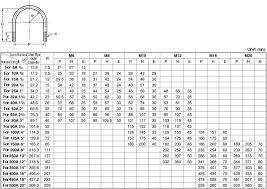 U Clamp Size Chart U Bolt For Steel Pipes Sunco Misumi Usa
