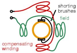 ac commutator motors ac motors electronics textbook repulsion ac motor