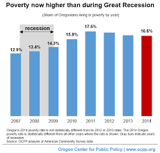 Poverty In Oregon In Six Charts Oregon Center For Public