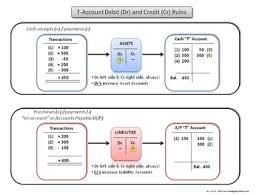 Accounting Debit And Credit Chart Accounting Debit And Credit Rules Chart