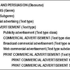 Pdf On Advertising English And Esp The British Cosmopolitan Ad As