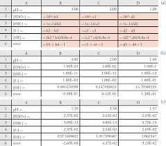 using excel and r to solve equilibrium problems chemistry figure 6 18 spreadsheet demonstrating the use of excel to solve a set of simultaneous equations the spreadsheet in a shows the initial guess for h3o