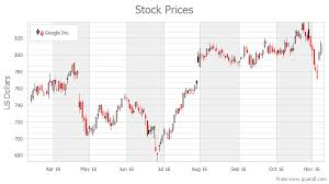 Google Candlestick Chart Examples Candle Stick Chart Asp Net Controls And Mvc Extensions
