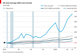 Income Inequality In America The 99 Percent Graphic
