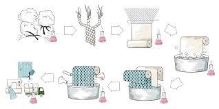 Get Familiar With Your Textile Production Processes