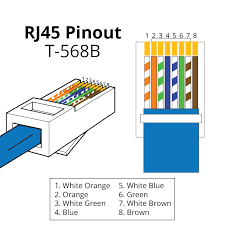rj45 pinout & wiring diagrams for cat5e or cat6 cable Cat6 B Wiring Diagram rj45 pinout t568b Cat6 Jack Wiring