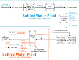Water treatment business plan