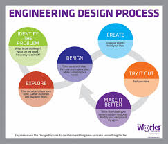 Engineering Design Process Test Answers Engineering Design Process