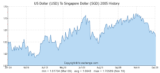 Usd To Sgd Chart Us Dollar Usd To Singapore Dollar Sgd On 12 Jan 2018 12