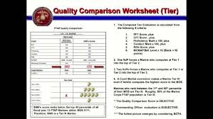 Dvids Video Tiered Evaluation System