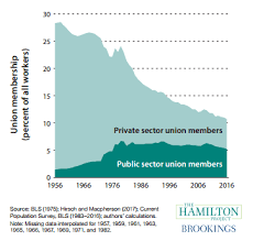 Charts Of The Week Tax Cuts Union Membership And The Cost