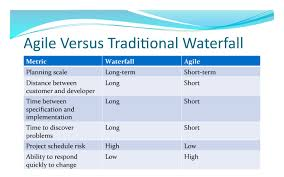 comparison of agile vs waterfall | Waterfall project management, Project  management, Agile