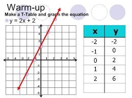 1 warm up make a t table and graph the equation y 2x 2 x y 2 2 1 2 1 4 2 6