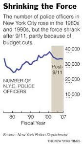 City Police Force Could Soon Be Smallest Since 90s The