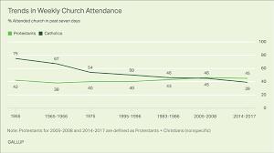 Catholics Church Attendance Resumes Downward Slide