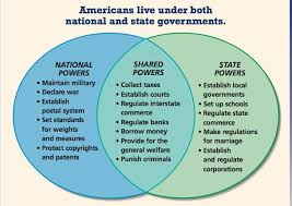 State Powers Vs Federal Powers Venn Diagram Great Visual To Prompt Some Discussion On How The States And